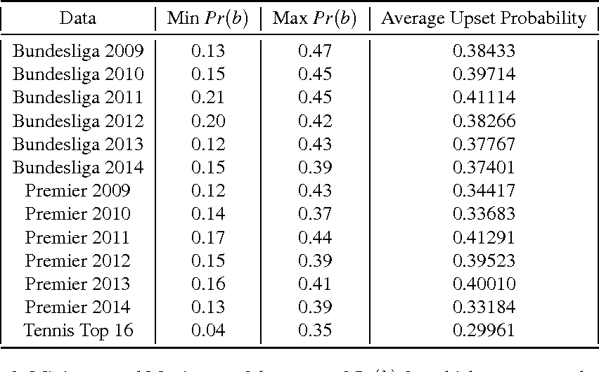 Figure 4 for Empirical Evaluation of Real World Tournaments