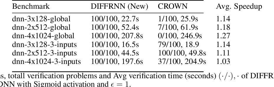 Figure 2 for DiffRNN: Differential Verification of Recurrent Neural Networks