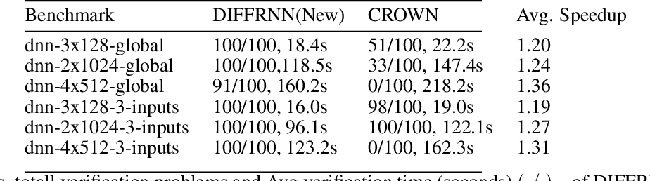 Figure 4 for DiffRNN: Differential Verification of Recurrent Neural Networks