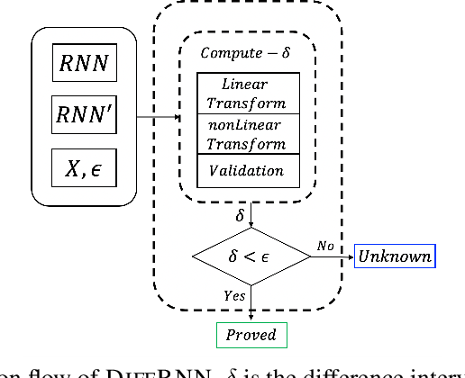 Figure 1 for DiffRNN: Differential Verification of Recurrent Neural Networks