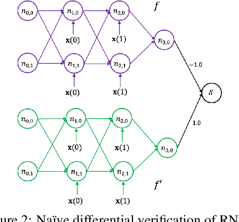 Figure 3 for DiffRNN: Differential Verification of Recurrent Neural Networks