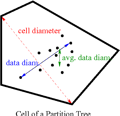 Figure 3 for Which Spatial Partition Trees are Adaptive to Intrinsic Dimension?