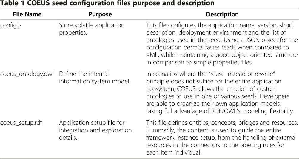 Table 1 COEUS seed configuration files purpose and description