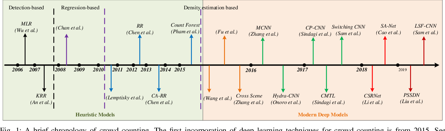 Figure 1 for CNN-based Density Estimation and Crowd Counting: A Survey