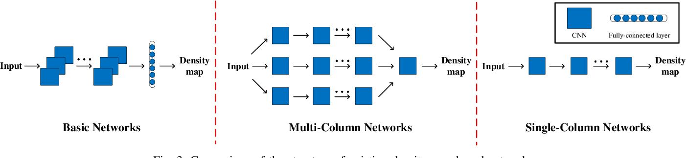 Figure 3 for CNN-based Density Estimation and Crowd Counting: A Survey