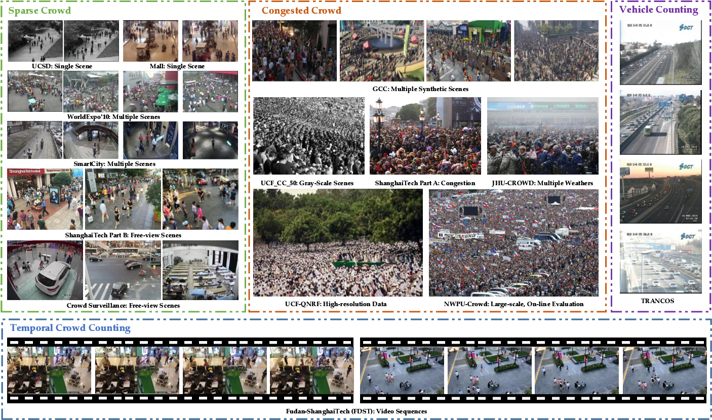 Figure 4 for CNN-based Density Estimation and Crowd Counting: A Survey