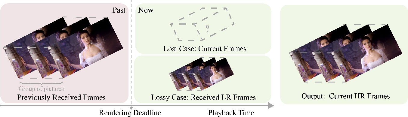 Figure 1 for Prediction-assistant Frame Super-Resolution for Video Streaming