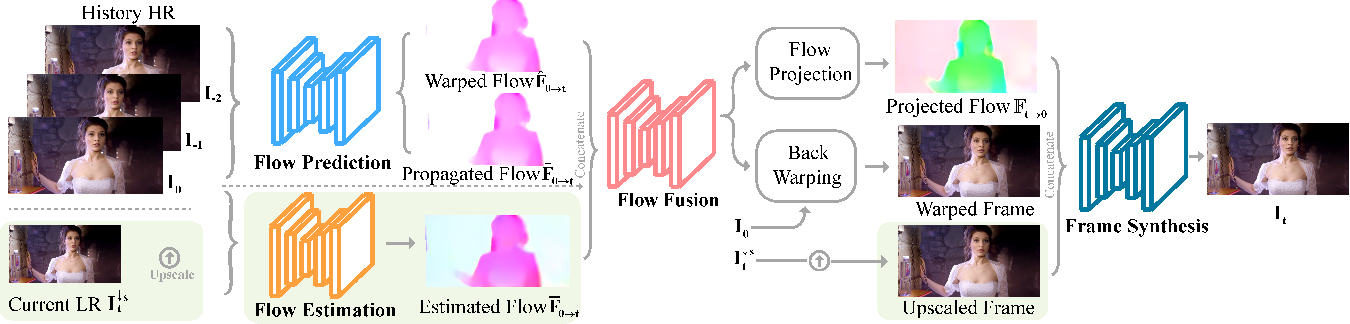Figure 2 for Prediction-assistant Frame Super-Resolution for Video Streaming