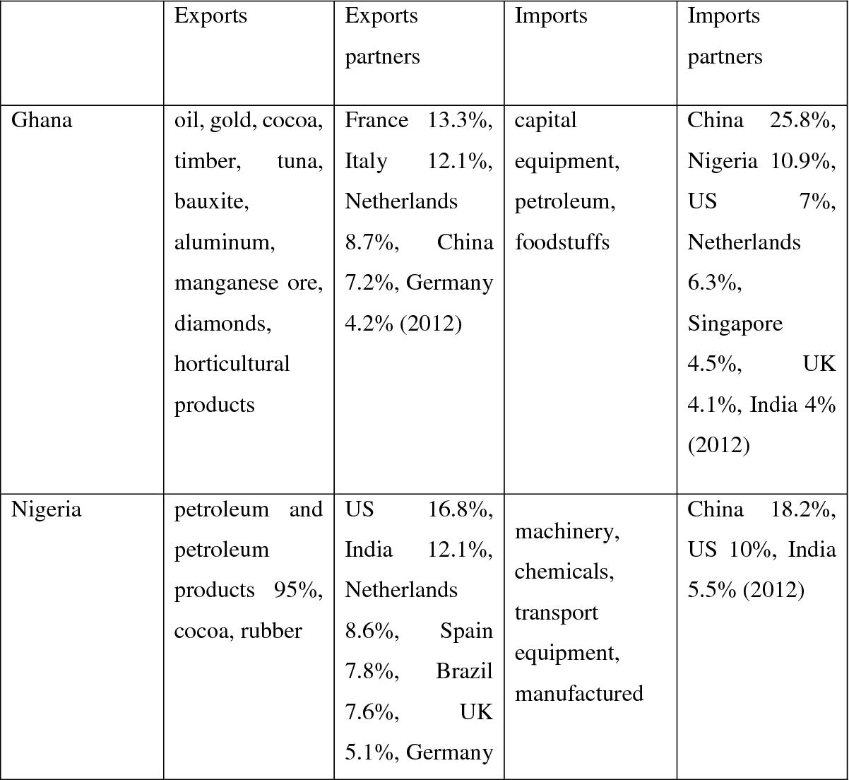 PDF] Testing Finance-Led, Export-Led and Import-Led Growth