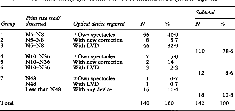 Table 8 From Services Students Need For Optical Low Vision Low