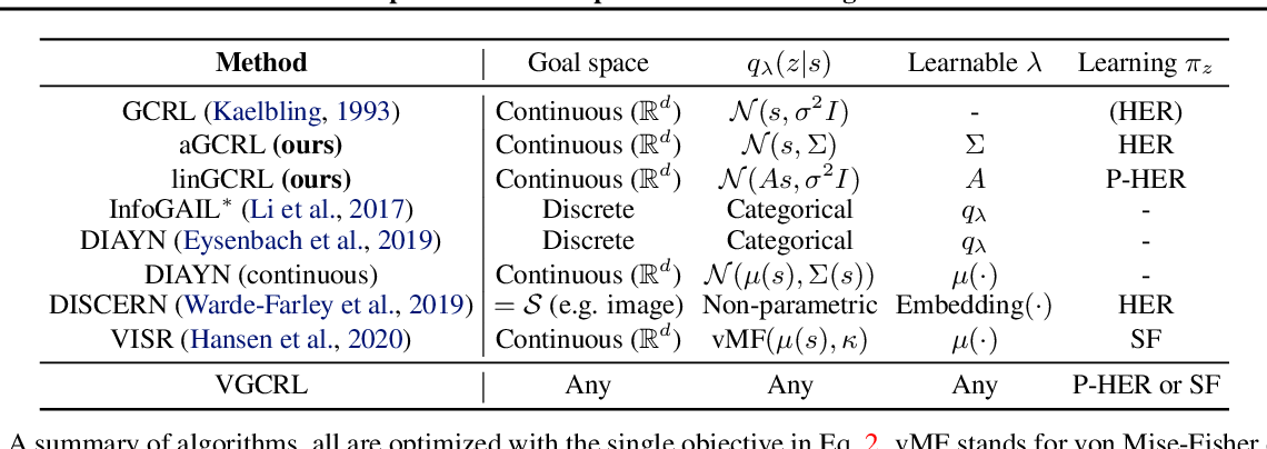 Figure 1 for Variational Empowerment as Representation Learning for Goal-Based Reinforcement Learning