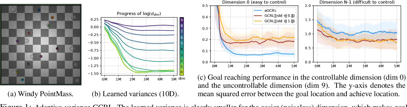 Figure 2 for Variational Empowerment as Representation Learning for Goal-Based Reinforcement Learning