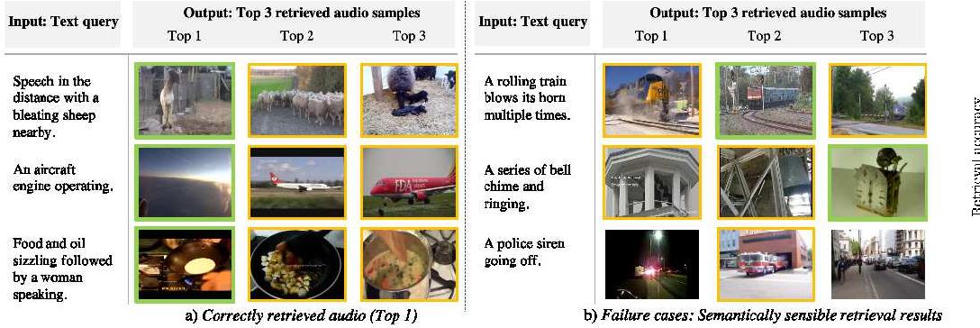 Figure 2 for Audio Retrieval with Natural Language Queries