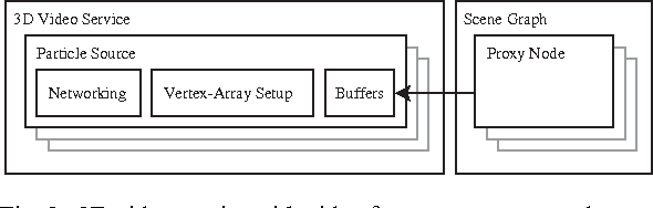 Figure 5 from Multimedia integration into the blue-c API