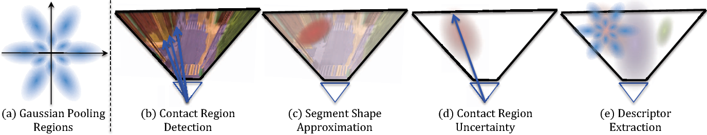 Figure 3 for Semantic Cross-View Matching