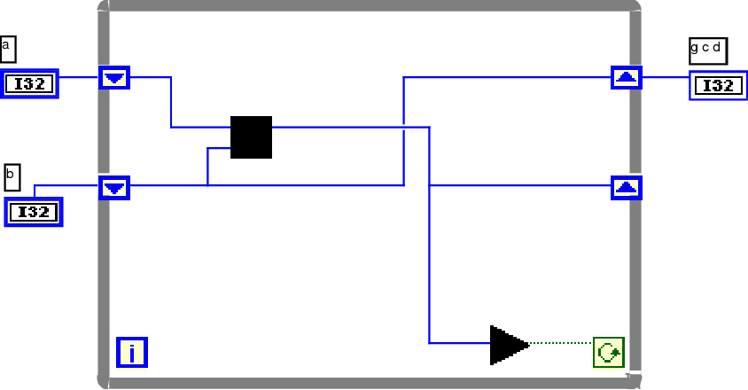 Figure 2 from G isn't C! LabVIEW and G as a Computing