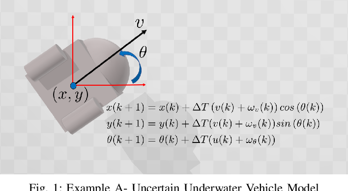 Figure 1 for Moment-Based Exact Uncertainty Propagation Through Nonlinear Stochastic Autonomous Systems