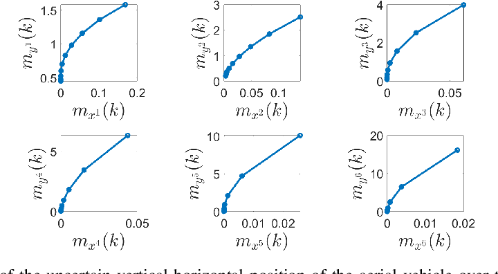 Figure 2 for Moment-Based Exact Uncertainty Propagation Through Nonlinear Stochastic Autonomous Systems