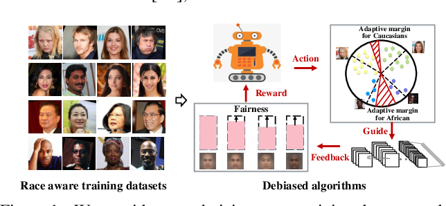 Figure 1 for Mitigate Bias in Face Recognition using Skewness-Aware Reinforcement Learning