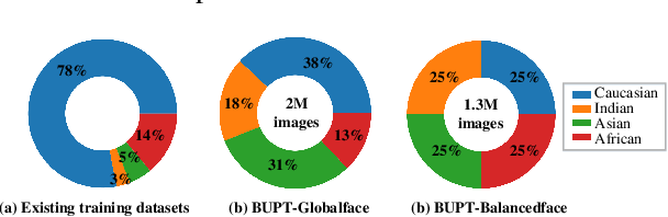 Figure 3 for Mitigate Bias in Face Recognition using Skewness-Aware Reinforcement Learning