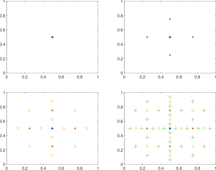 Figure 3 for High-Dimensional Simulation Optimization via Brownian Fields and Sparse Grids