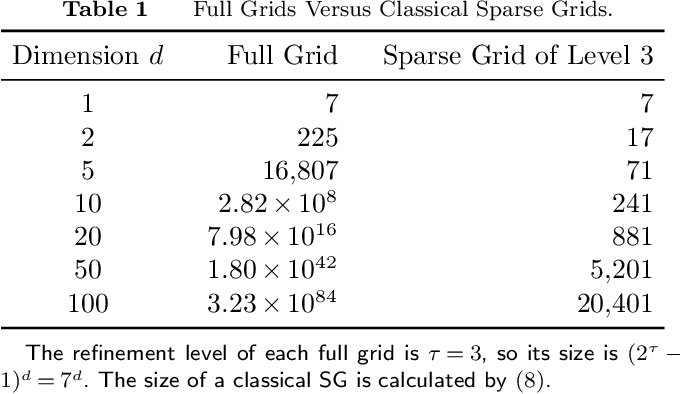 Figure 2 for High-Dimensional Simulation Optimization via Brownian Fields and Sparse Grids