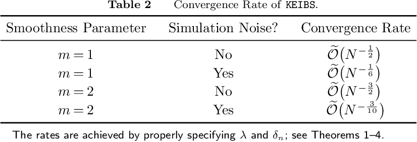 Figure 4 for High-Dimensional Simulation Optimization via Brownian Fields and Sparse Grids