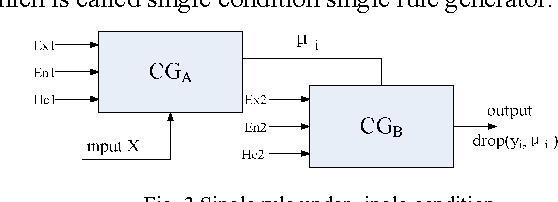 Fig. 3 Single rule under single condition