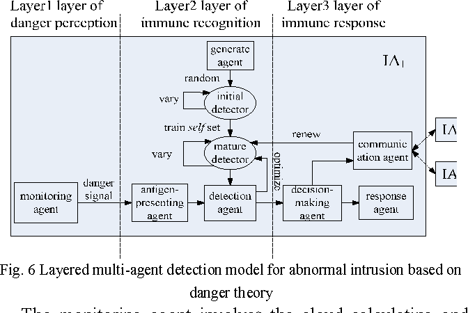 Fig. 6 Layered multi-agent detection model for abnormal intrusion based on