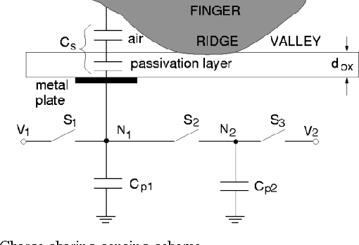 Figure 1 from A 600-dpi capacitive fingerprint sensor chip and image