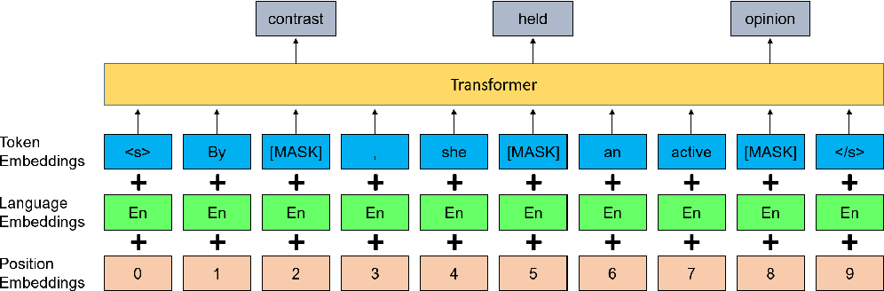 Figure 1 for Explicit Cross-lingual Pre-training for Unsupervised Machine Translation