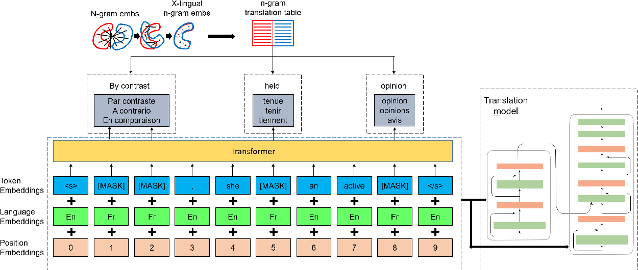 Figure 3 for Explicit Cross-lingual Pre-training for Unsupervised Machine Translation