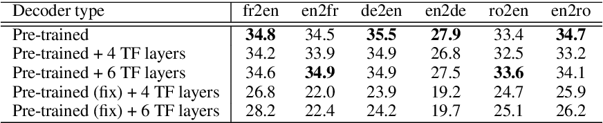 Figure 4 for Explicit Cross-lingual Pre-training for Unsupervised Machine Translation