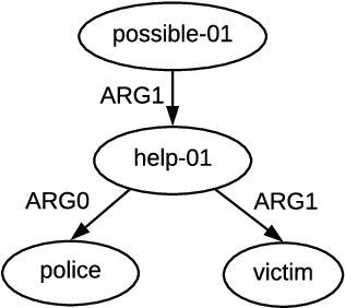 Figure 1 for Online Back-Parsing for AMR-to-Text Generation
