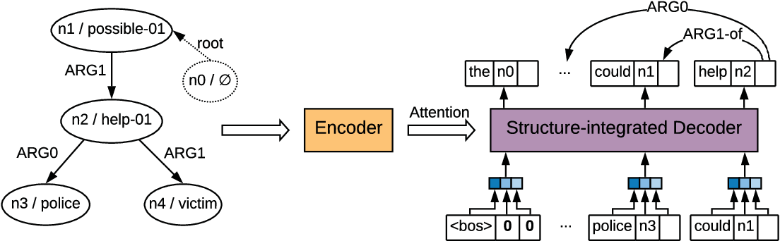 Figure 3 for Online Back-Parsing for AMR-to-Text Generation