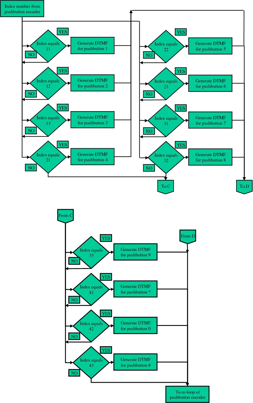 PDF] Dtmf Encoder And Decoder Using Labview - Semantic Scholar