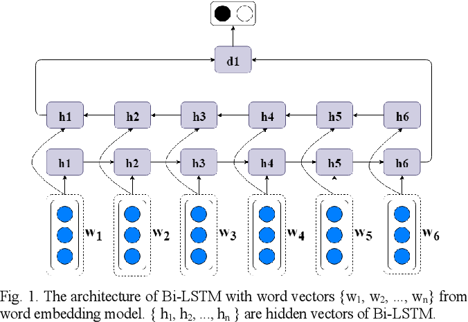 Figure 1 for Improving Bi-LSTM Performance for Indonesian Sentiment Analysis Using Paragraph Vector