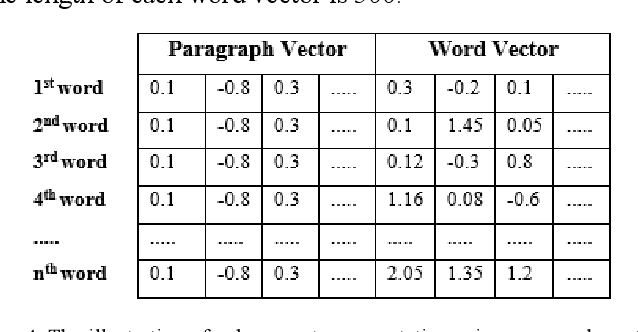 Figure 3 for Improving Bi-LSTM Performance for Indonesian Sentiment Analysis Using Paragraph Vector