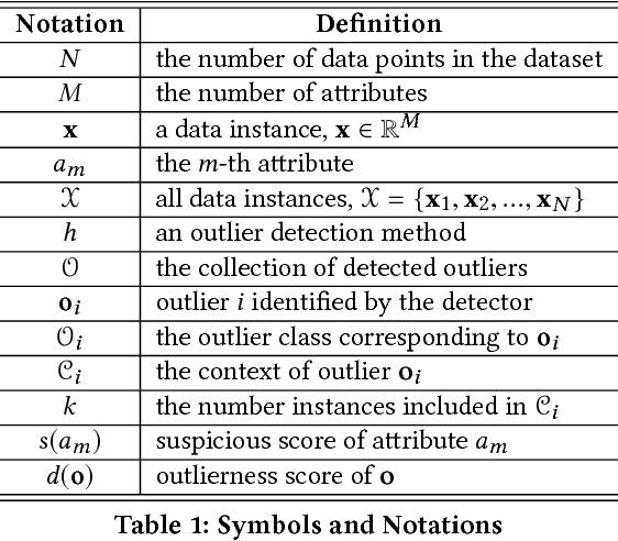 Figure 2 for Contextual Outlier Interpretation