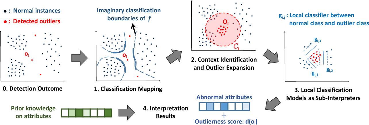 Figure 3 for Contextual Outlier Interpretation