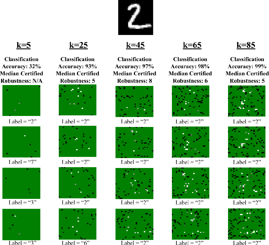 Figure 1 for Robustness Certificates for Sparse Adversarial Attacks by Randomized Ablation