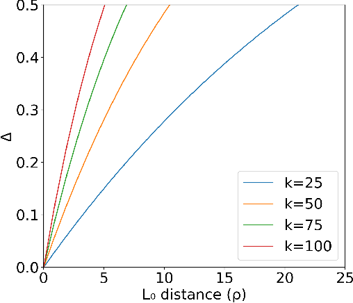 Figure 3 for Robustness Certificates for Sparse Adversarial Attacks by Randomized Ablation