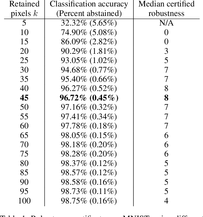 Figure 2 for Robustness Certificates for Sparse Adversarial Attacks by Randomized Ablation
