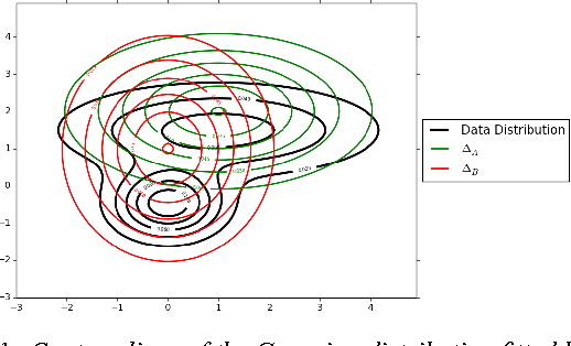 Figure 1 for DISCO Nets: DISsimilarity COefficient Networks