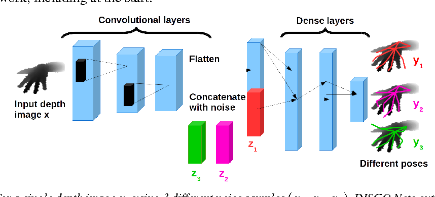 Figure 2 for DISCO Nets: DISsimilarity COefficient Networks
