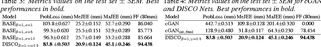 Figure 4 for DISCO Nets: DISsimilarity COefficient Networks