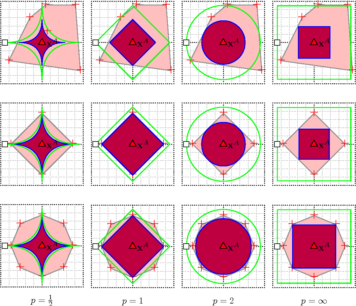 Figure 3 for Query Strategies for Evading Convex-Inducing Classifiers
