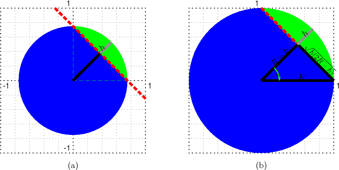 Figure 4 for Query Strategies for Evading Convex-Inducing Classifiers