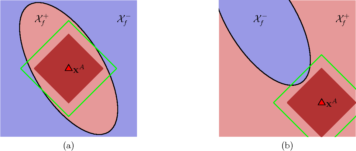 Figure 1 for Query Strategies for Evading Convex-Inducing Classifiers