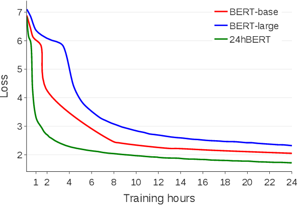 Figure 4 for How to Train BERT with an Academic Budget
